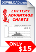 Lottery Advantage Charts