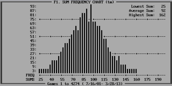 Sum Frequency Chart