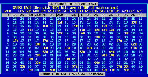 Cluster Hit Chart In Lotto