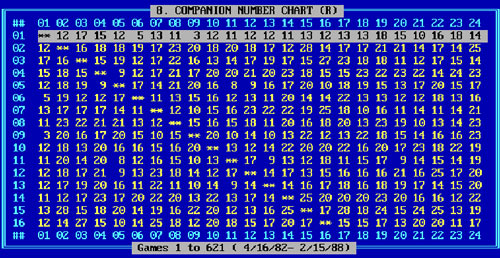 Screenshot of Advantage Gold, Companion Number Chart